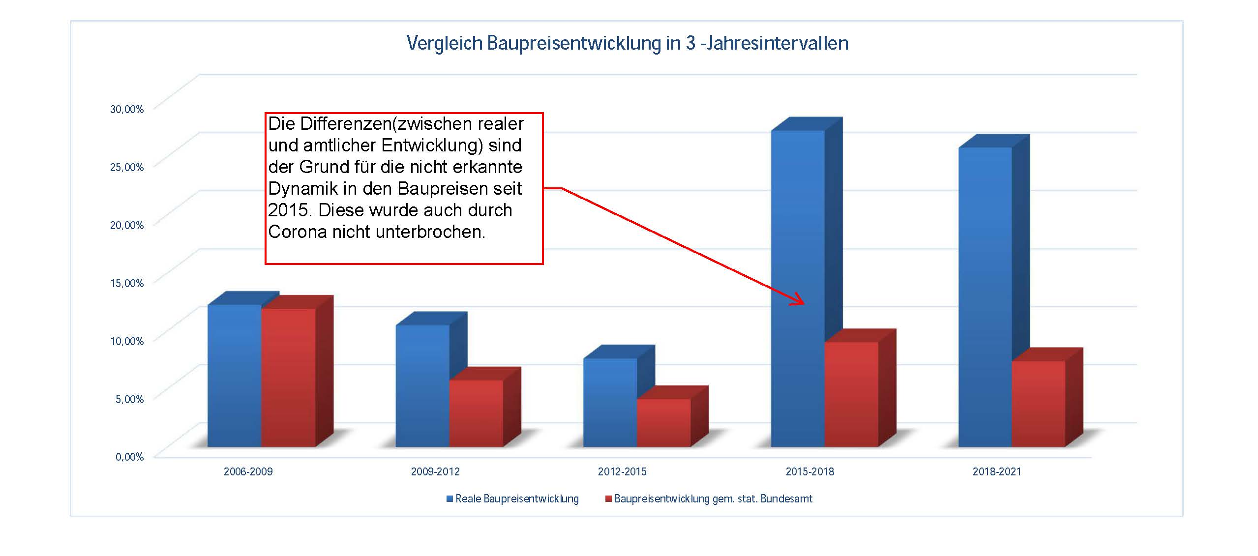 21-08-02_Vergleich Baupreise 3-Jahreszeitraum_